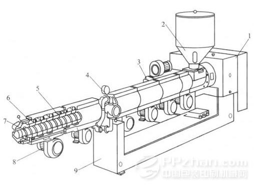 单螺杆挤出机,适合于加工各种材料及各种结构的板